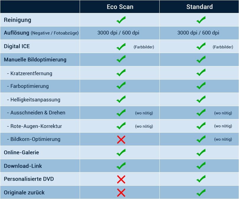 ScanCorner Eco- Standard-Scan