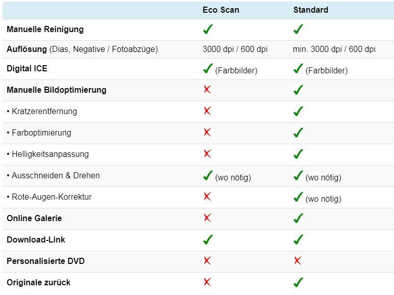 Service-Leistung Vergleich Standard vs. Eco Scan